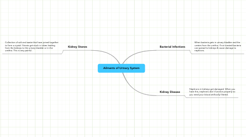 Mind Map: Ailments of Urinary System