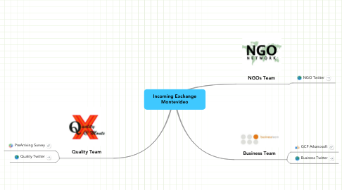 Mind Map: Incoming Exchange Montevideo