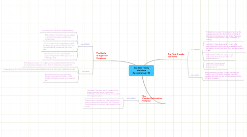 Mind Map: Just War Theory Violations By:supergroup123