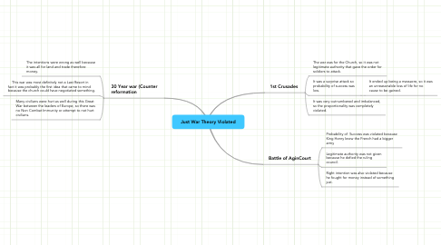 Mind Map: Just War Theory Violated