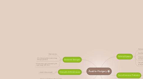 Mind Map: Austria-Hungary