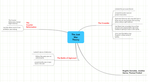 Mind Map: The Just