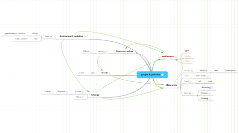 Mind Map: people & pollution