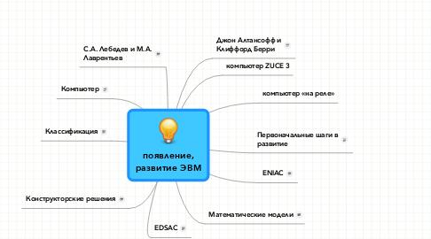 Mind Map: появление, развитие ЭВМ