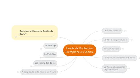 Mind Map: Feuille de Route pour Entrepreneurs Sociaux
