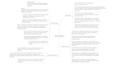 Mind Map: Historia y Evolución  de la Contabilidad