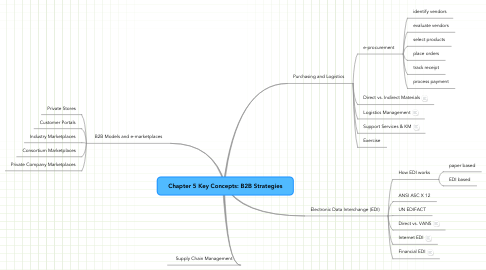 Mind Map: Chapter 5 Key Concepts: B2B Strategies