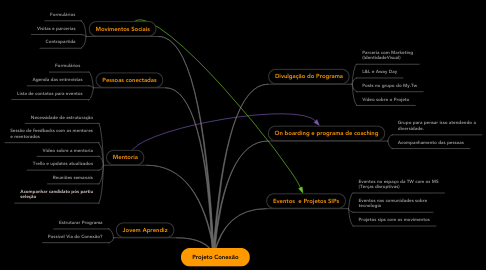 Mind Map: Projeto Conexão