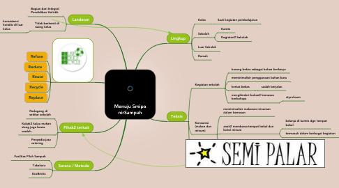 Mind Map: Menuju Smipa nirSampah