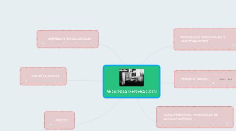 Mind Map: SEGUNDA GENERACION