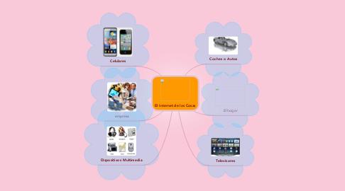 Mind Map: El Internet de las Cosas