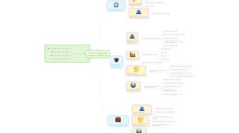 """Mind Map: Система оценивания  в проекте """"ИнфоРегата"""""""