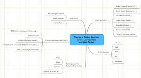 Mind Map: Chapter 6: Online Auctions,  Virtual Communities  and Web Portals