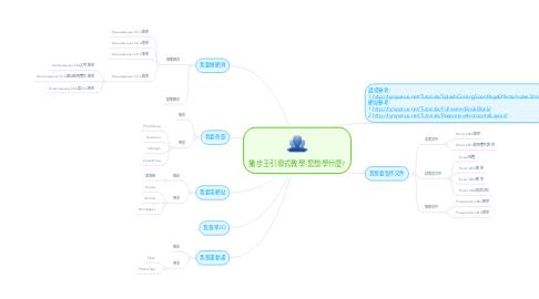 Mind Map: 撇步王引導式教學-您想學什麼?