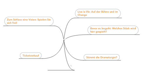 Mind Map: Gemeinsamkeiten von THEATER UND CHANGE - Denkimpulse