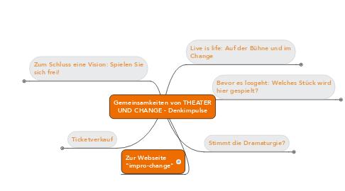 Mind Map: Gemeinsamkeiten von THEATERUND CHANGE - Denkimpulse