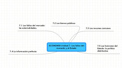 Mind Map: ECONOMÍA Unidad 7. Los fallos del mercado y el Estado