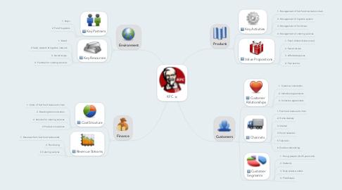 Mind Map: KFC