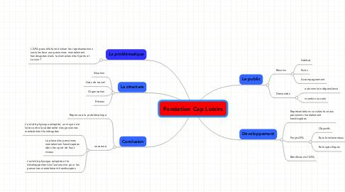 Mind Map: Fondation Cap Loisirs