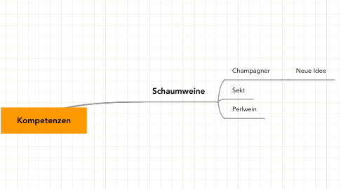 Mind Map: Kompetenzen