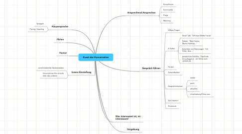 Mind Map: Kunst der Konversation