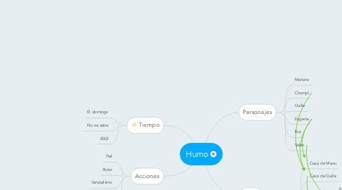 Mind Map: Humo