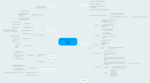 Mind Map: Classificação Decimal Universal (CDU)
