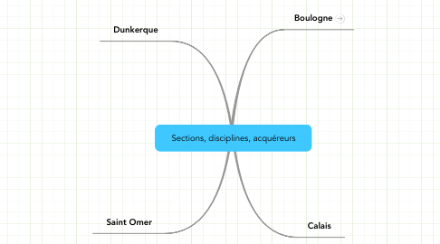 Mind Map: Sections, disciplines, acquéreurs