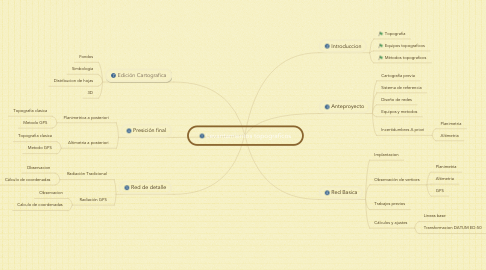 Mind Map: Levantamientos topograficos