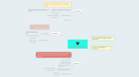 Mind Map: Transfer of Thermal Energy
