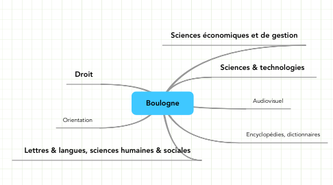 Mind Map: Boulogne