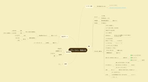 Mind Map: 「作ってみた」動画分析