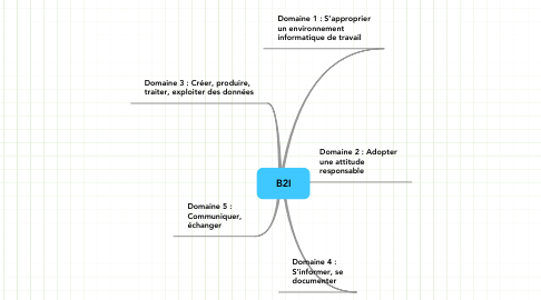 Mind Map: B2I
