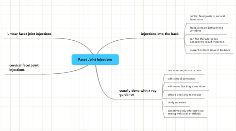 Mind Map: Facet Joint Injections