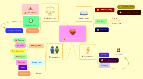 Mind Map: Romeo + Juliet