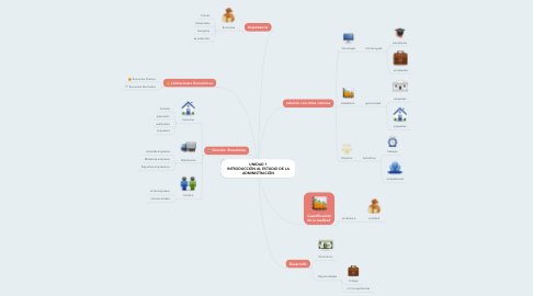 Mind Map: UNIDAD 1 INTRODUCCIÓN AL ESTUDIO DE LA ADMINISTRACIÓN