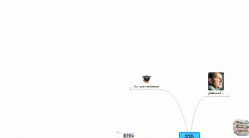 Mind Map: MIGUELDELIBES:MAESTRO DELCASTELLANO
