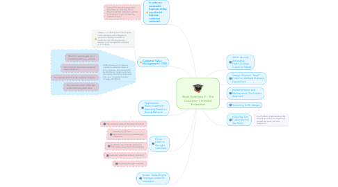 Mind Map: Book Summary 2 - The Customer Centered Enterprise