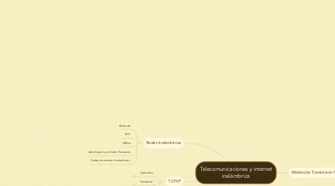 Mind Map: Telecomunicaciones y internet inalámbrica