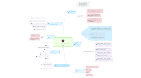 Mind Map: Book Summary 3 - Differentiate or Die