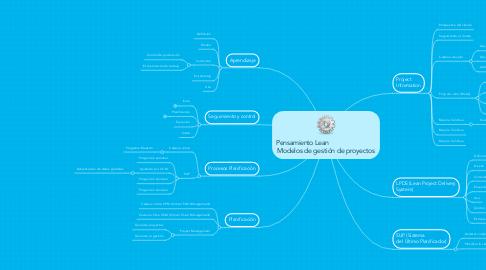 Mind Map: Pensamiento Lean                            Modelos de gestión de proyectos