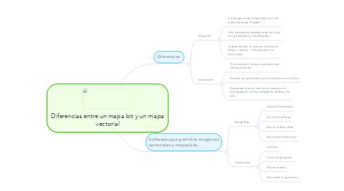 Mind Map: Diferencias entre un mapa bit y un mapa vectorial