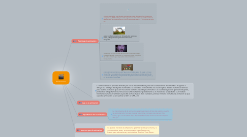 Mind Map: Animaciones