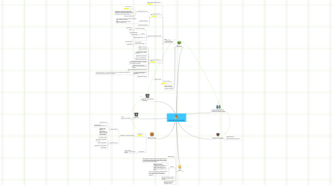 Mind Map: Заключение полного контракта
