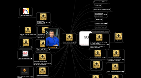 Mind Map: Massi International  Agency llc. Holding Group