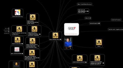 Mind Map: Massi International Agency llc. Holding Group