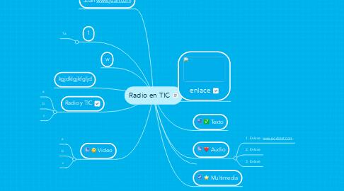 Mind Map: Radio en TIC