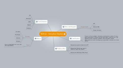 Mind Map: Tekhne - Soluções Digitais