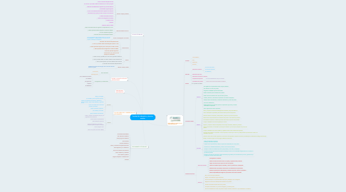 Mind Map: facultad de educación y ciencias sociales