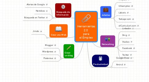 Mind Map: Herramientas 2.0  para el Empleo
